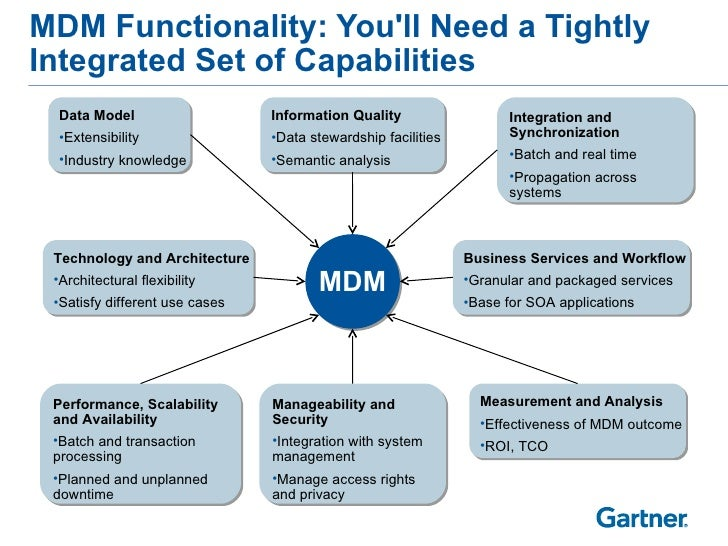 MDM Functionality: You'll Need a Tightly Integrated Set of Capabilities <ul><li>Data Model </li></ul><ul><li>Extensibility...