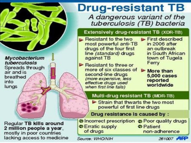 drug resistant tuberculosis This digest is a faithful summary of the leading scientific consensus report produced in 2008 by the world health organization (who): ' anti-tuberculosis drug.