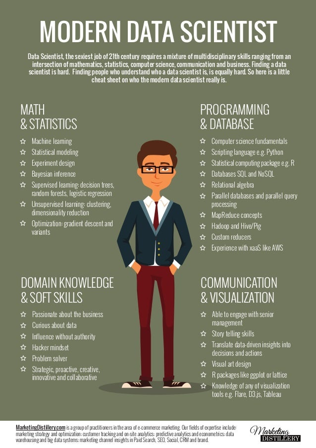 MODERN DATA SCIENTIST  Data Scientist, the sexiest job of 21th century requires a mixture of multidisciplinary skills rang...