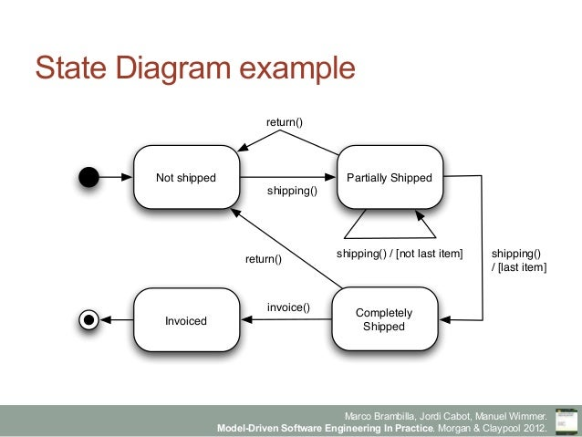 State diagram in software engineering examples electrical work model driven software engineering in practice chapter 6 modeling rh slideshare net state transition diagram in software engineering examples state ccuart Gallery