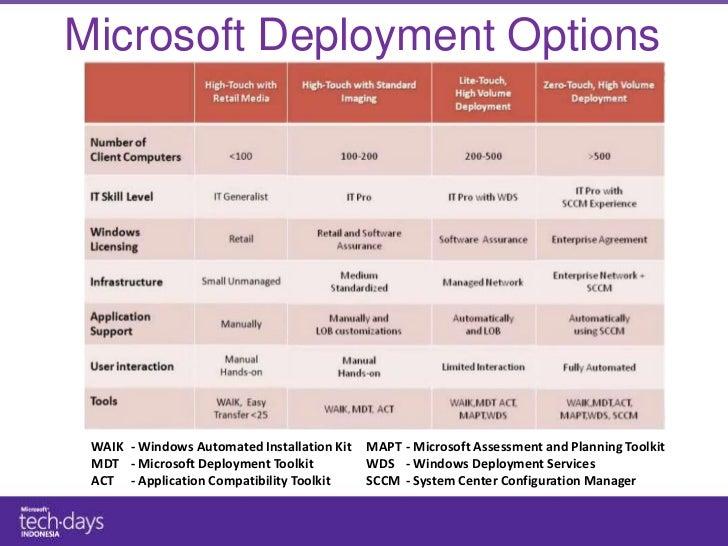 windows 7 deployment toolkit