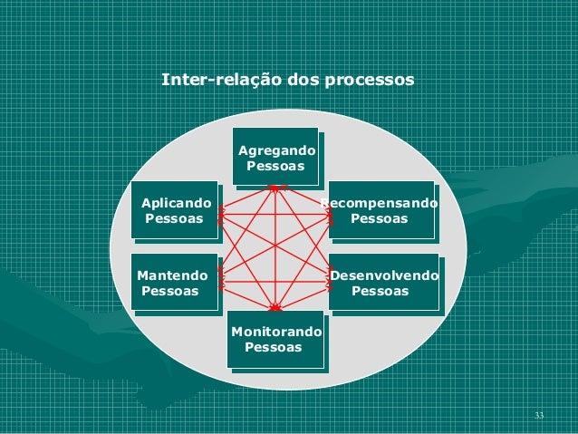 Inter-relação dos processos            Agregando             PessoasAplicando               RecompensandoPessoas          ...