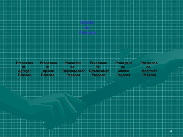 Gestão                                  de                                PessoasProcessos   Processos    Processos    Pro...