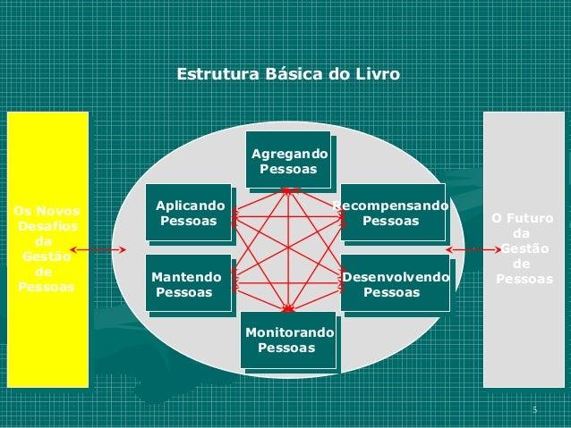 Estrutura Básica do Livro                       Agregando                        PessoasOs Novos   Aplicando              ...