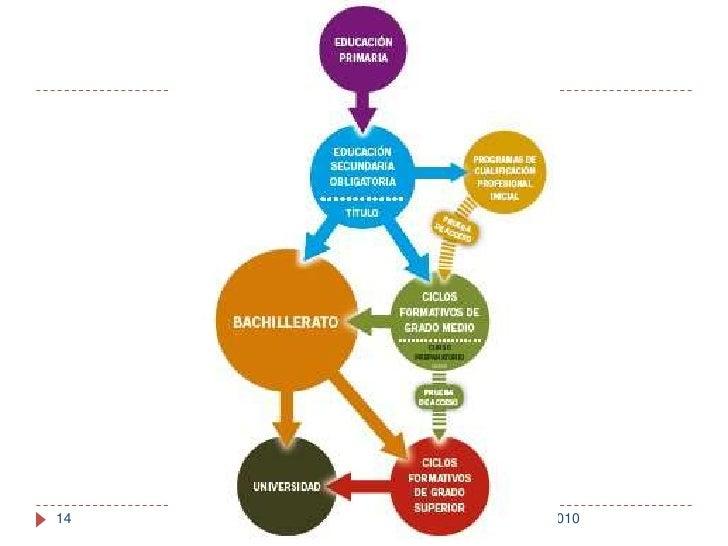 1/06/2010<br />Presentación realizada por: Miguel Rebollo<br />14<br />