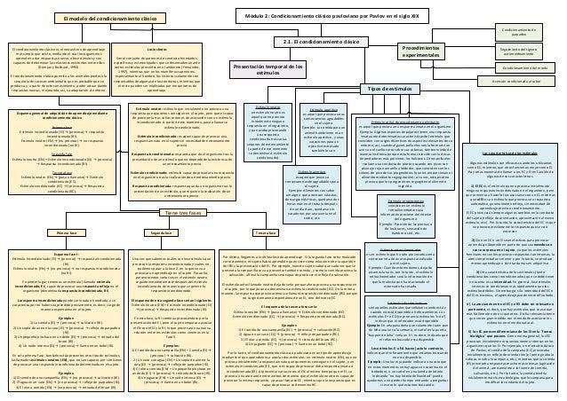 Módulo 2: Condicionamiento clásico pavloviano por Pavlov en el siglo XIX  El modelo del condicionamiento clásico  Condicio...
