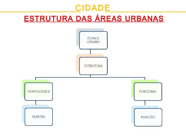 CIDADE ESTRUTURA DAS ÁREAS URBANAS