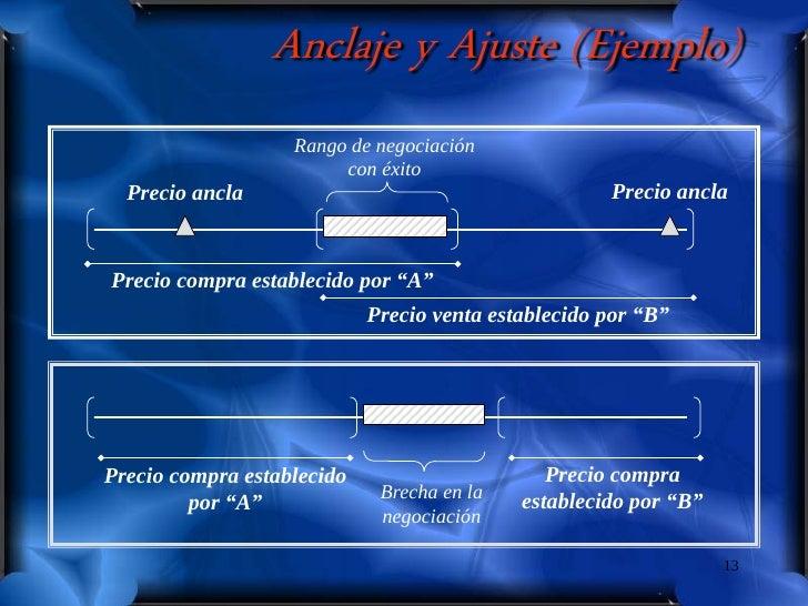 Anclaje y Ajuste (Ejemplo)                    Rango de negociación                         con éxito   Precio ancla       ...