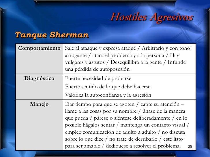 Hostiles Agresivos Tanque Sherman Comportamiento Sale al ataaque y expresa ataque / Arbitrario y con tono                a...