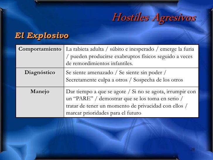 Hostiles Agresivos El Explosivo Comportamiento La rabieta adulta / súbito e inesperado / emerge la furia                / ...