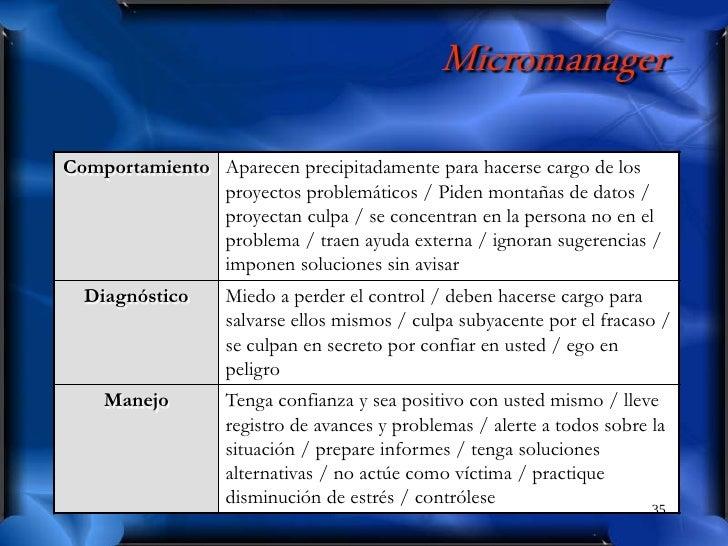 Micromanager Comportamiento Aparecen precipitadamente para hacerse cargo de los                proyectos problemáticos / P...