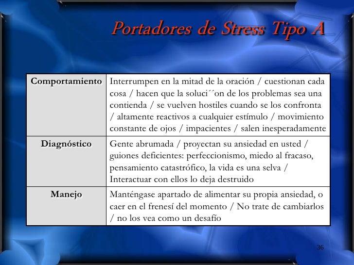 Portadores de Stress Tipo A Comportamiento Interrumpen en la mitad de la oración / cuestionan cada                cosa / h...