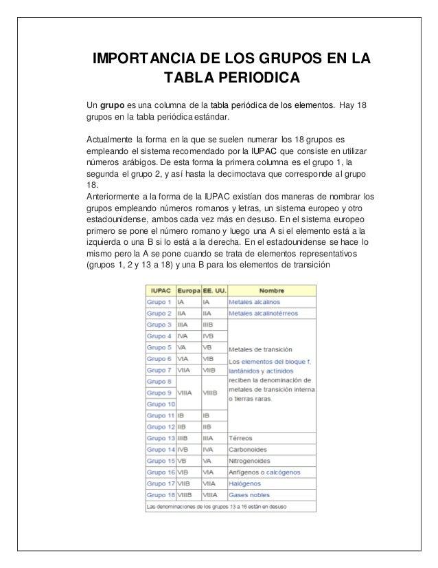 Mdulo de qumica importancia de los grupos en la tabla periodica urtaz Image collections