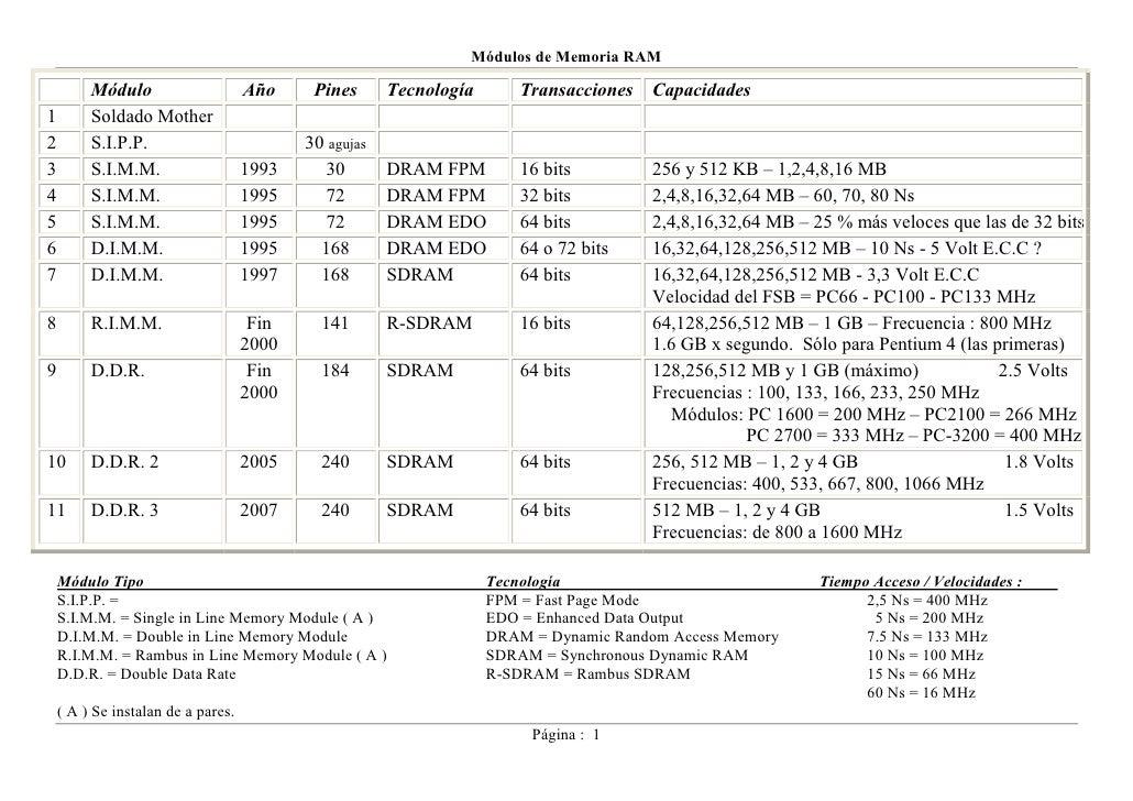 Módulos de Memoria RAM           Módulo                     Año     Pines      Tecnología       Transacciones   Capacidade...