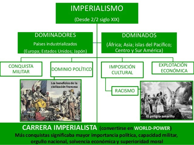 IMPERIALISMO                                     (Desde 2/2 siglo XIX)            DOMINADORES                             ...