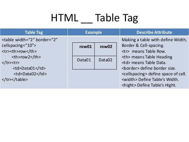 Html table tags list with examples awesome home - Attributes of table tag in html ...