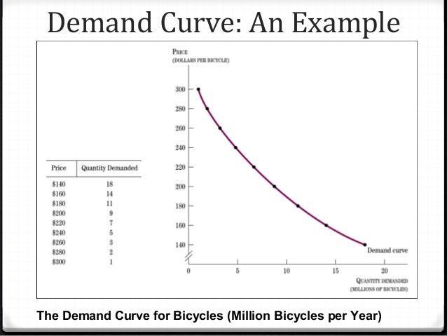 Demand , Supply and Market Equilibrium
