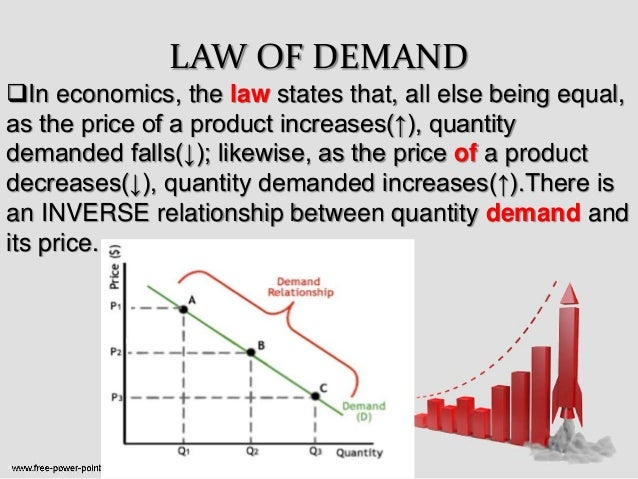 law and demand