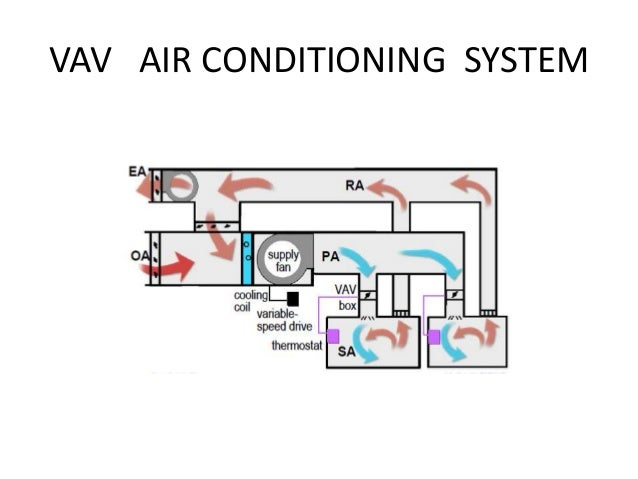 Variable Air Volume : Vav air conditioning system