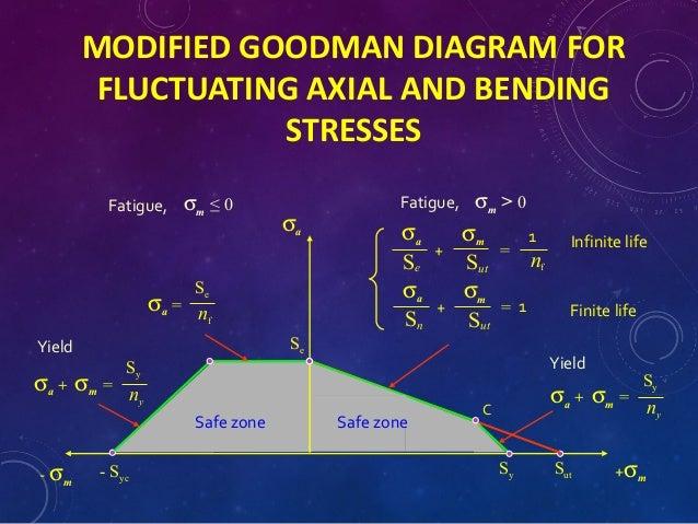 Design Against Fluctuating Load