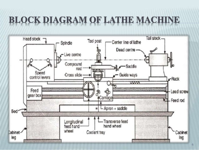 Introduction to lathe machine block diagram of lathe machine 6 ccuart Image collections