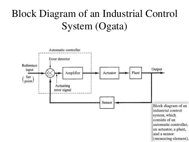 Me314 week05a block diagreduction block diagram of an industrial control system ogata ccuart Choice Image