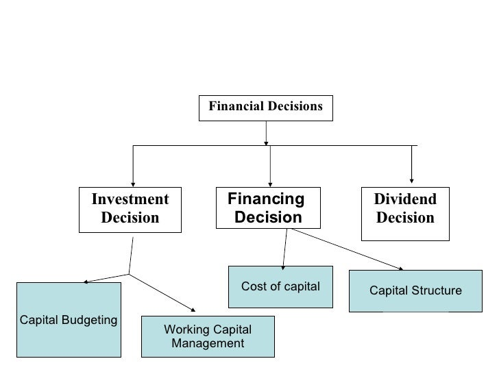 Meaning Of Business Finance – Define Business Investment