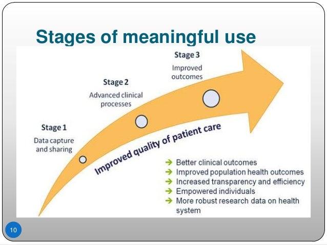 Meaningful use: Medicare EHR Incentive Program