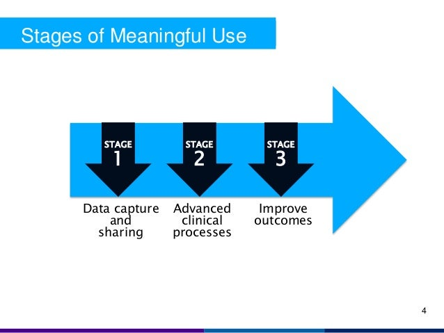 Meaningful Use Stage 1 Slide Deck 2015
