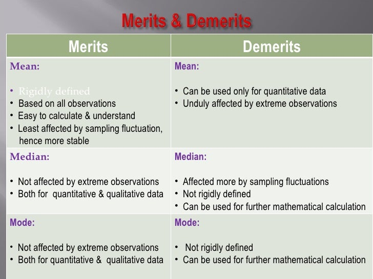 ... Examples; 8. Merits Demerits ...