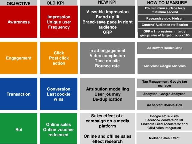 kpi measurement template - digital kpis evolution and measurement tools