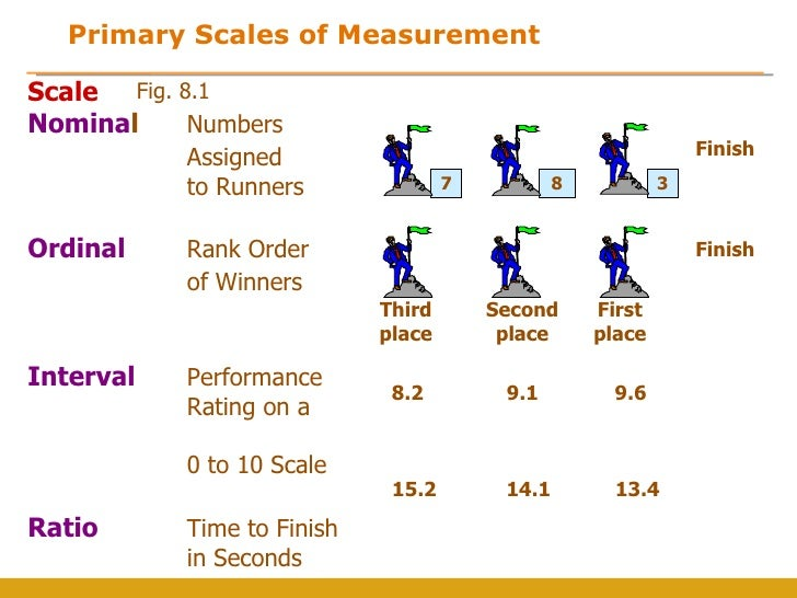 measurement-and-scales-5-728  Performance Rating Scale Examples on performance review, employee satisfaction, customer satisfaction,