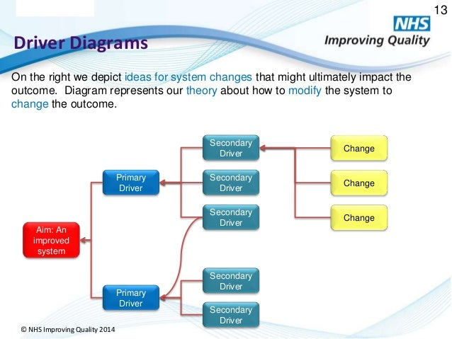 Measurement for improvement 13 nhs improving quality 2014 driver diagrams ccuart Gallery
