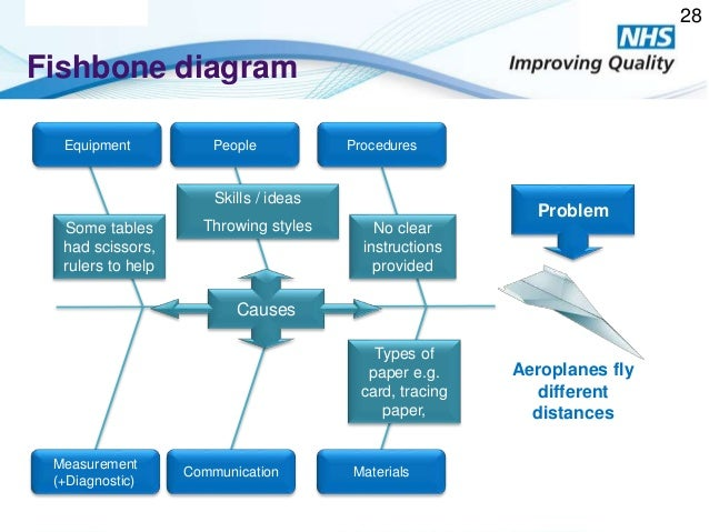 Measurement for improvement 27 exercise the plane game 28 nhs improving quality 2014 fishbone diagram ccuart Gallery