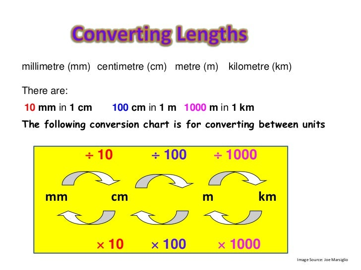 Image result for converting lengths formula