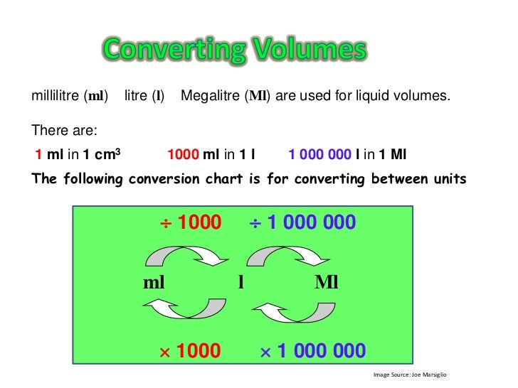 ml and l conversion laptuoso