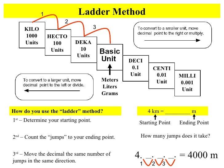 Measurement Mass Length Volume