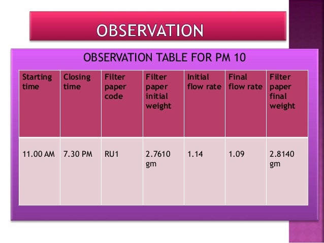 OBSERVATION TABLE FOR PM2.5 Starting time Closing time Filter paper code Filter paper initial weight Initial volume Final ...