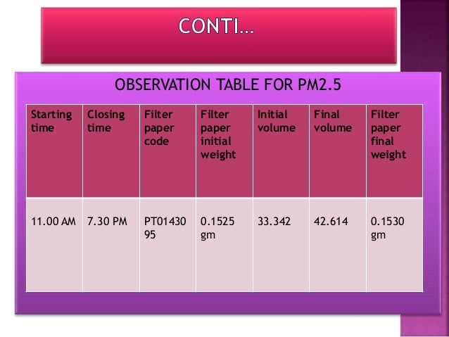 OBSERVATION TABLE FOR SO2 Starting time Closing Time Sample code Initial flow rate Final flow rate 11.00 AM 3.10 PM RU1- S...