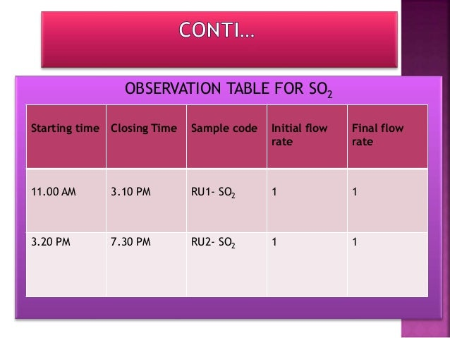 OBSERVATION TABLE FOR NO2 Starting time Closing Time Sample code Initial flow rate Final flow rate 11.00 AM 3.10 PM RU1- N...