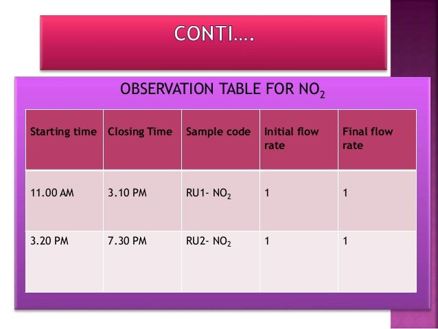 CALCULATION OF PM 10 Time of Sampling :- 480 min. Average flow rate :- Initial flow rate+final flow rate 2 = = 1.115 LPM V...