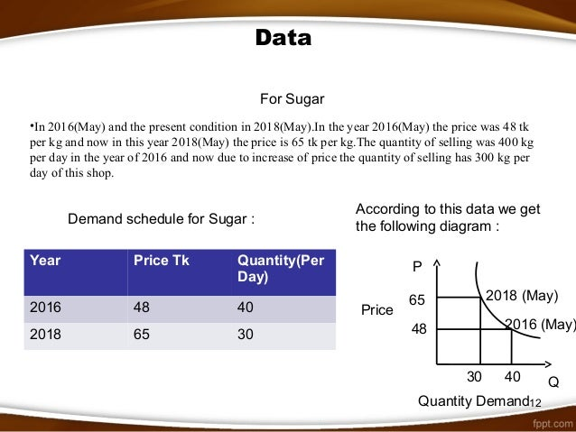 Measurement of elasticity of demand for tea and sugar