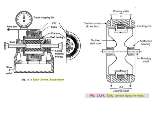 Measurement of force, torque and strain