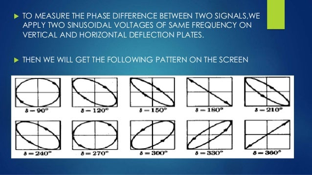 Phase Difference Measurement Between Two Signals