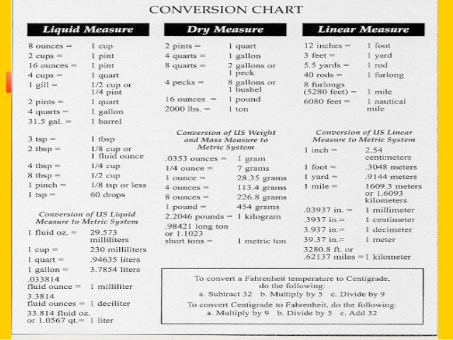 Metric System Conversions Chart: Measurements and metrics 10 11rh:slideshare.net,Chart