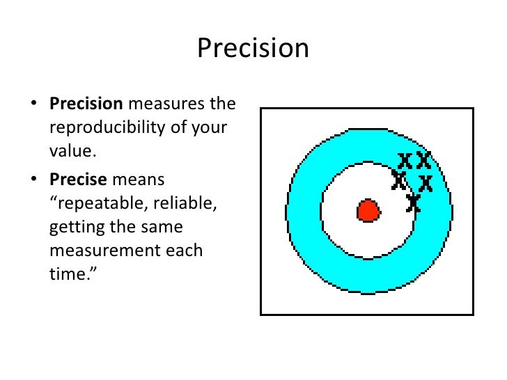 """Precision<br />Precision measures the reproducibility of your value.<br />Precise means """"repeatable, reliable, getting the..."""