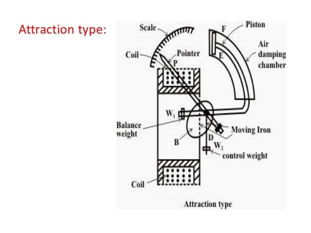 measurements lecture 1