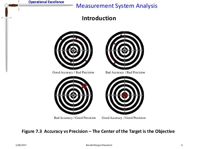 Measurement System Analysis 6 638gcb1485623798
