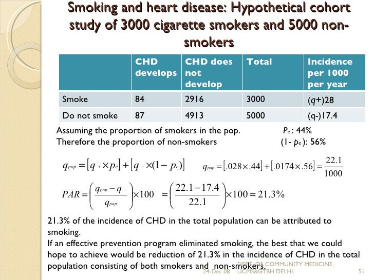 Retrospective cohort study of smoking and lung cancer ...
