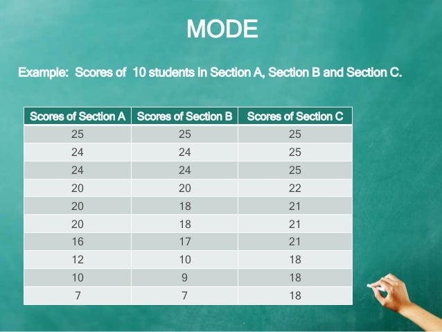 Mean, Median, Mode, Range PowerPoint Lesson and Review by Stacie Keitt